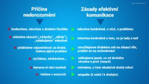 Zásady efektivní komunikace